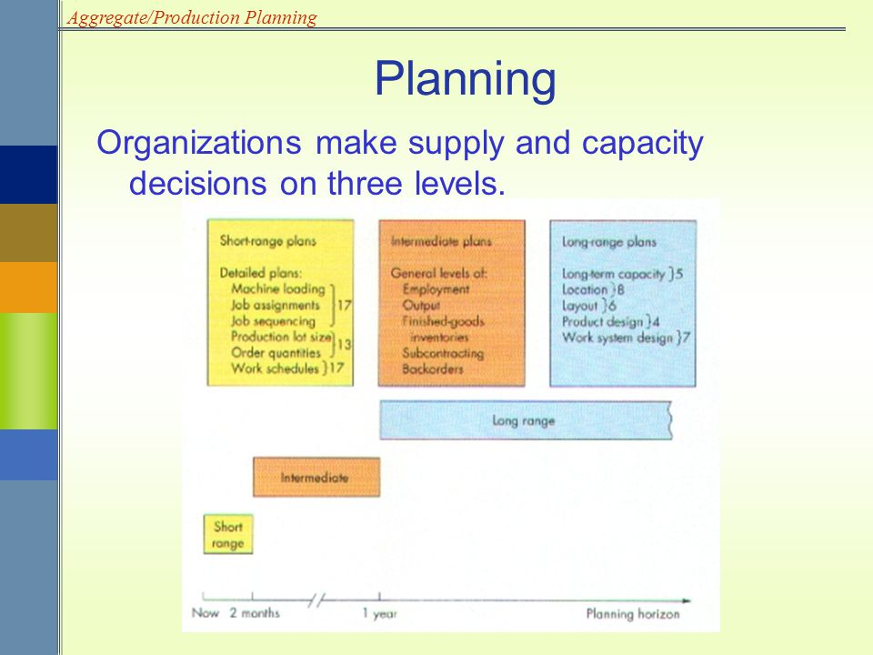 Planning Organizations make supply and capacity decisions on three levels. Organizations make supply and capacity decisions on three levels: