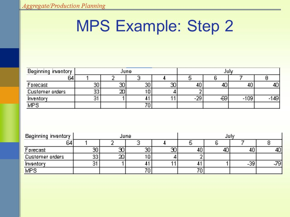 MPS Example: Step 2