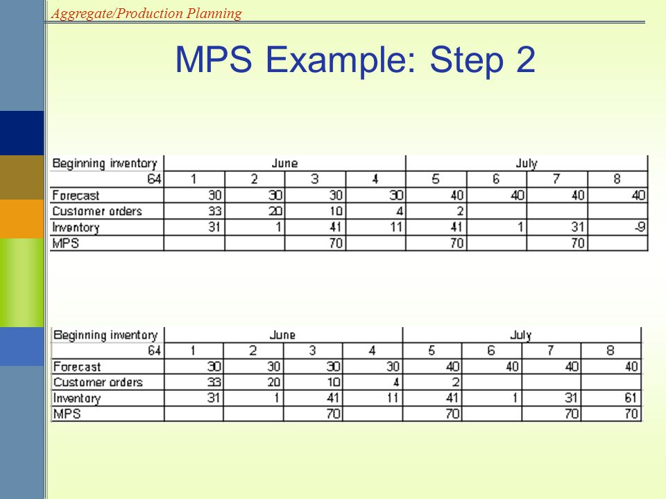 MPS Example: Step 2 As a result of the negative projected inventory, we need to have production in weeks 3, 5, 7 and 8.