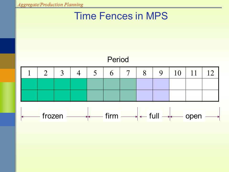 Time Fences in MPS Period frozen firm full open 1 2 3 4 5 6 7 8 9 10