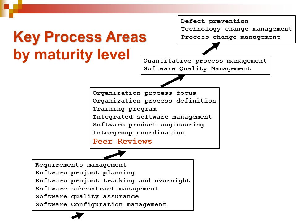 Key Process Areas by maturity level Peer Reviews Defect prevention