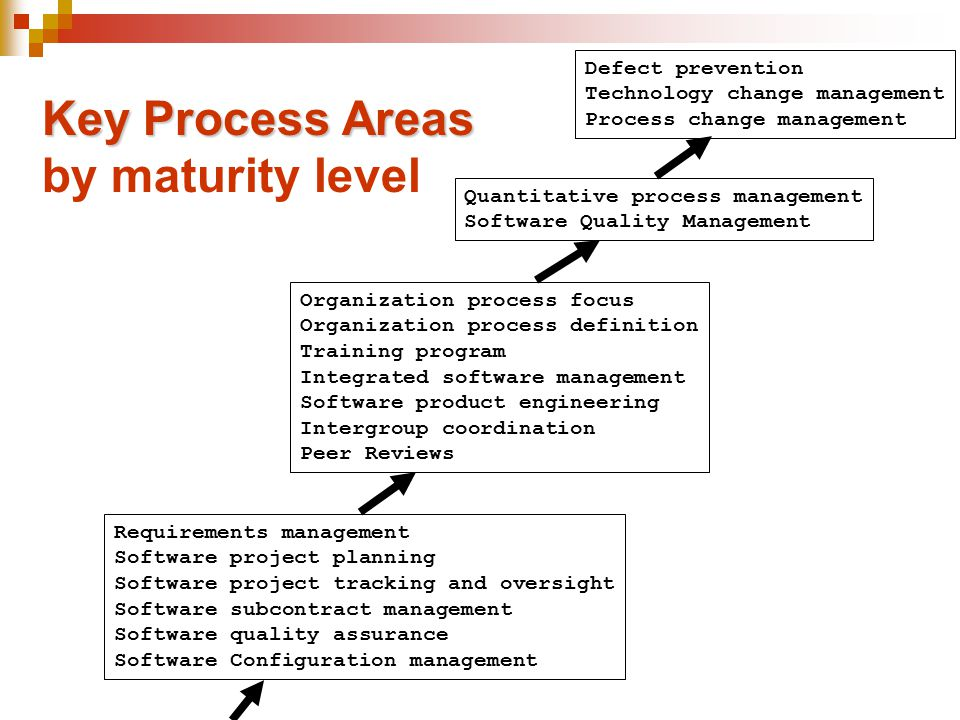 Key Process Areas by maturity level Defect prevention