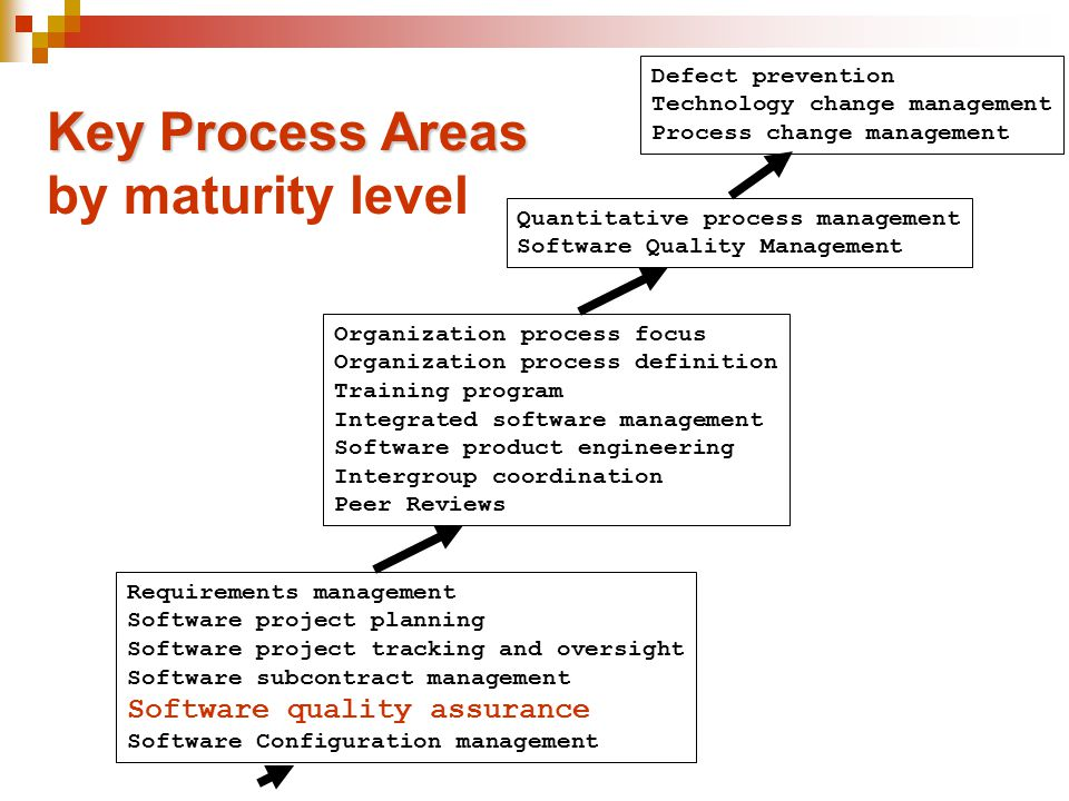 Key Process Areas by maturity level Software quality assurance
