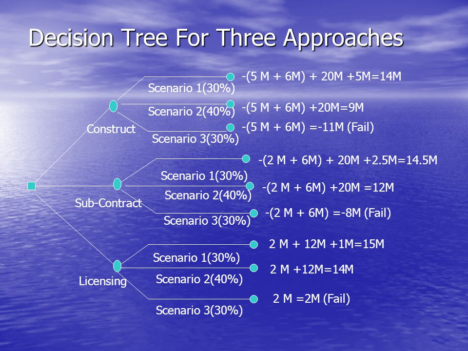 Decision Tree For Three Approaches