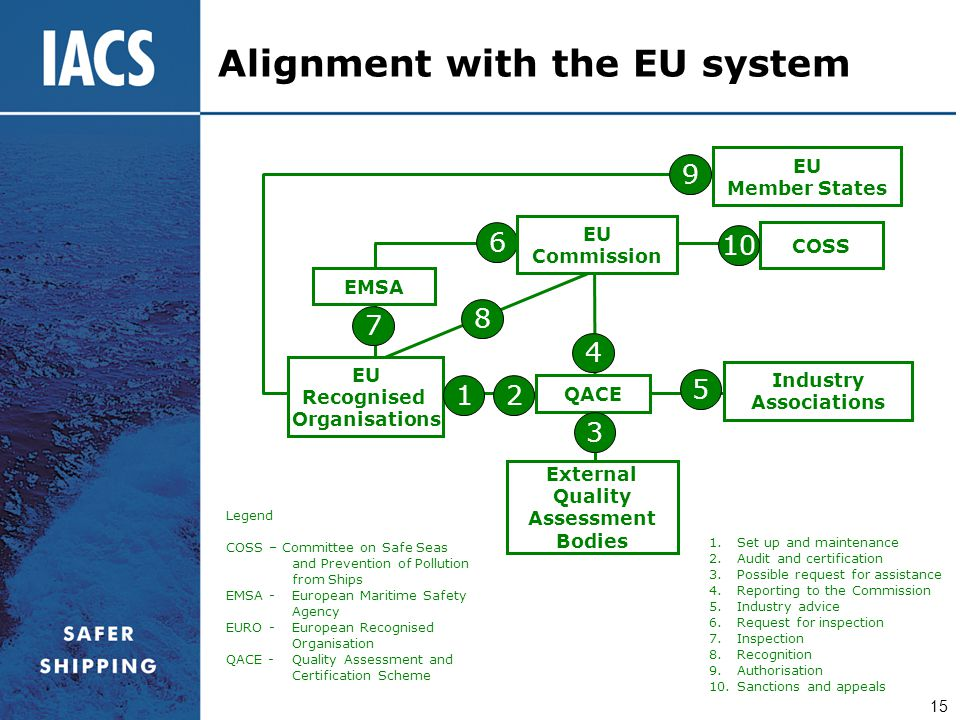 Alignment with the EU system