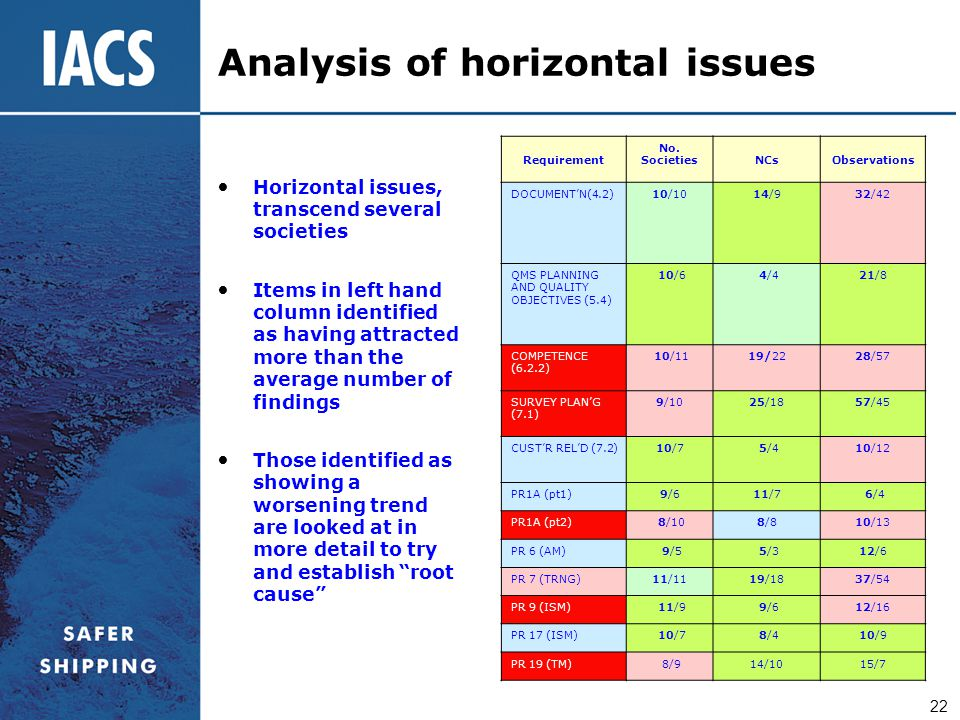 Analysis of horizontal issues