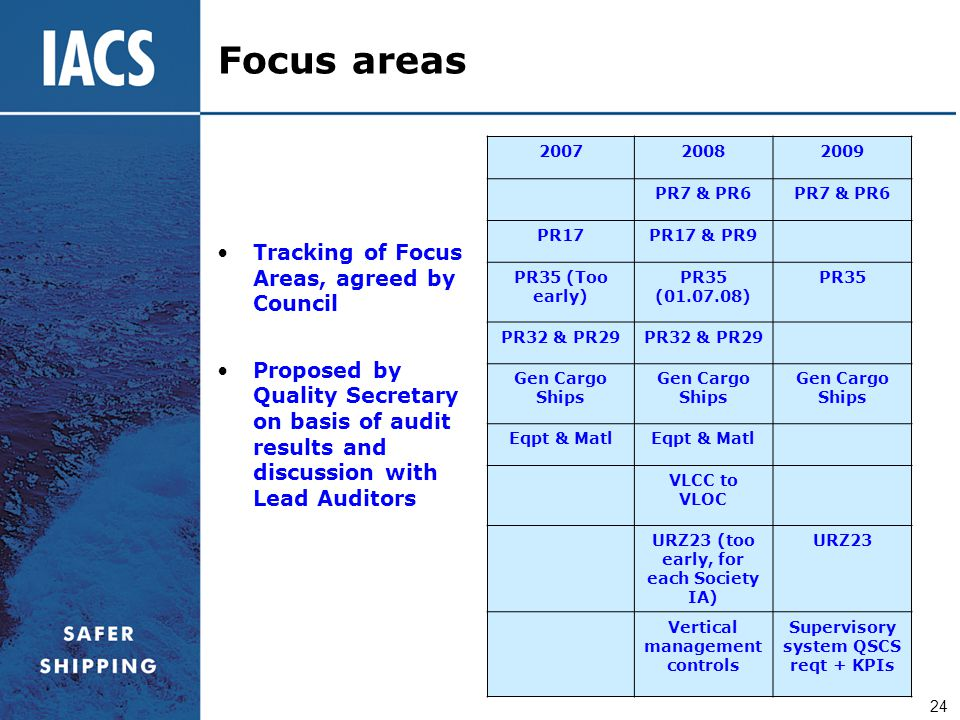 Focus areas Tracking of Focus Areas, agreed by Council