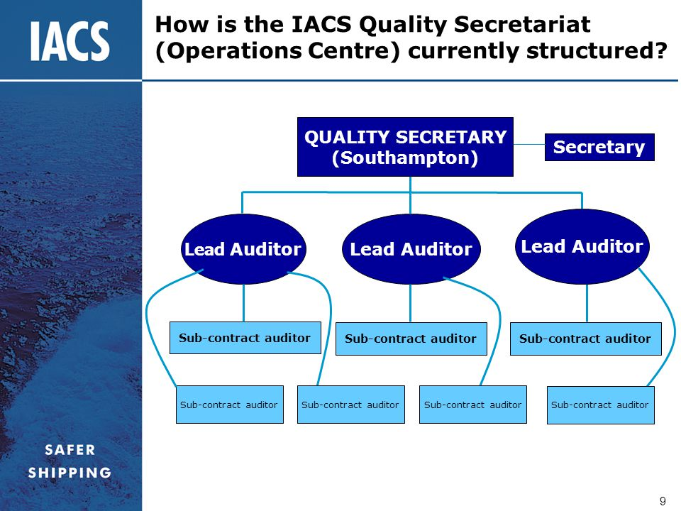 How is the IACS Quality Secretariat (Operations Centre) currently structured