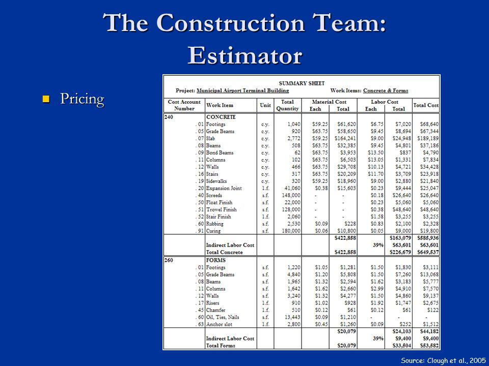 The Construction Team: Estimator