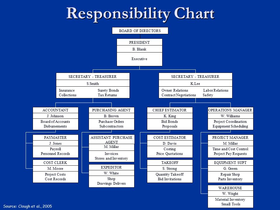 Responsibility Chart BOARD OF DIRECTORS PRESIDENT B. Blank Executive