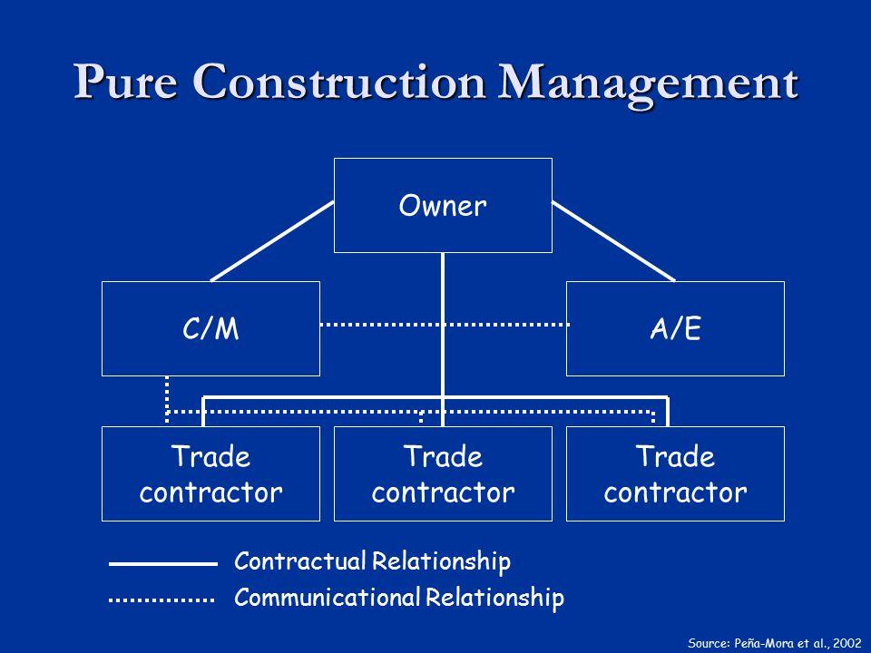 Pure Construction Management