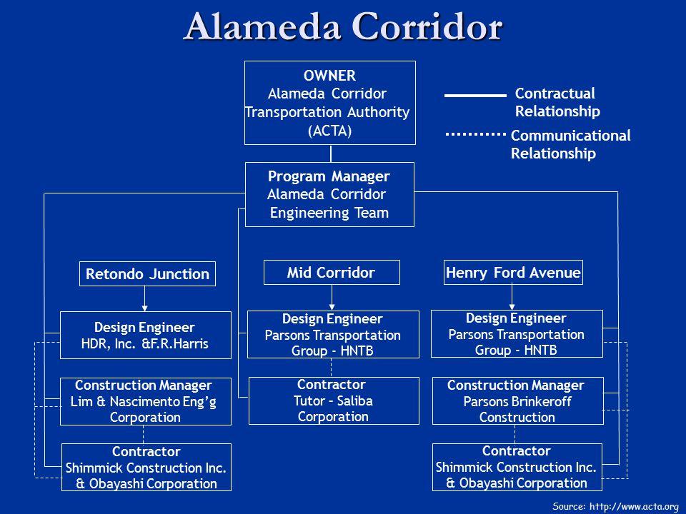 Alameda Corridor OWNER Alameda Corridor Transportation Authority