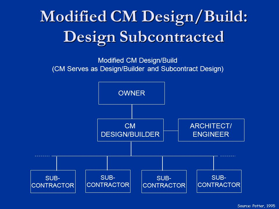 Modified CM Design/Build: Design Subcontracted