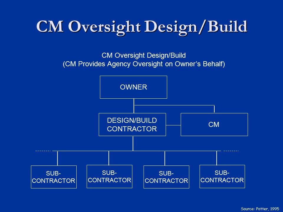 CM Oversight Design/Build