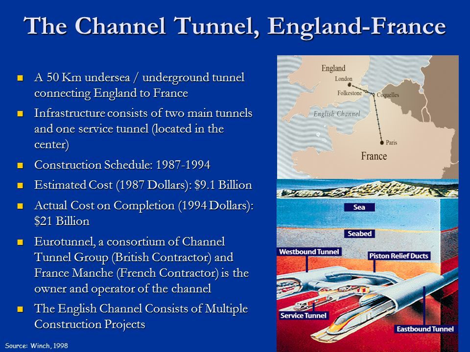 The Channel Tunnel, England-France