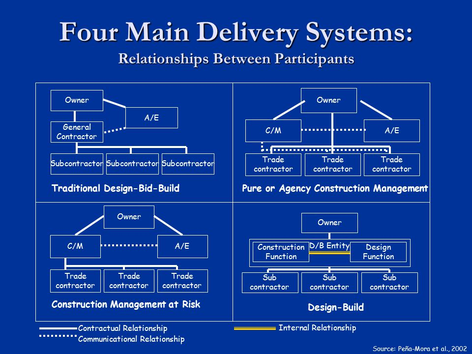 Four Main Delivery Systems: Relationships Between Participants