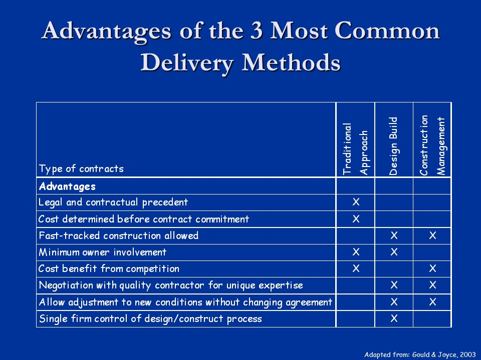 Advantages of the 3 Most Common Delivery Methods