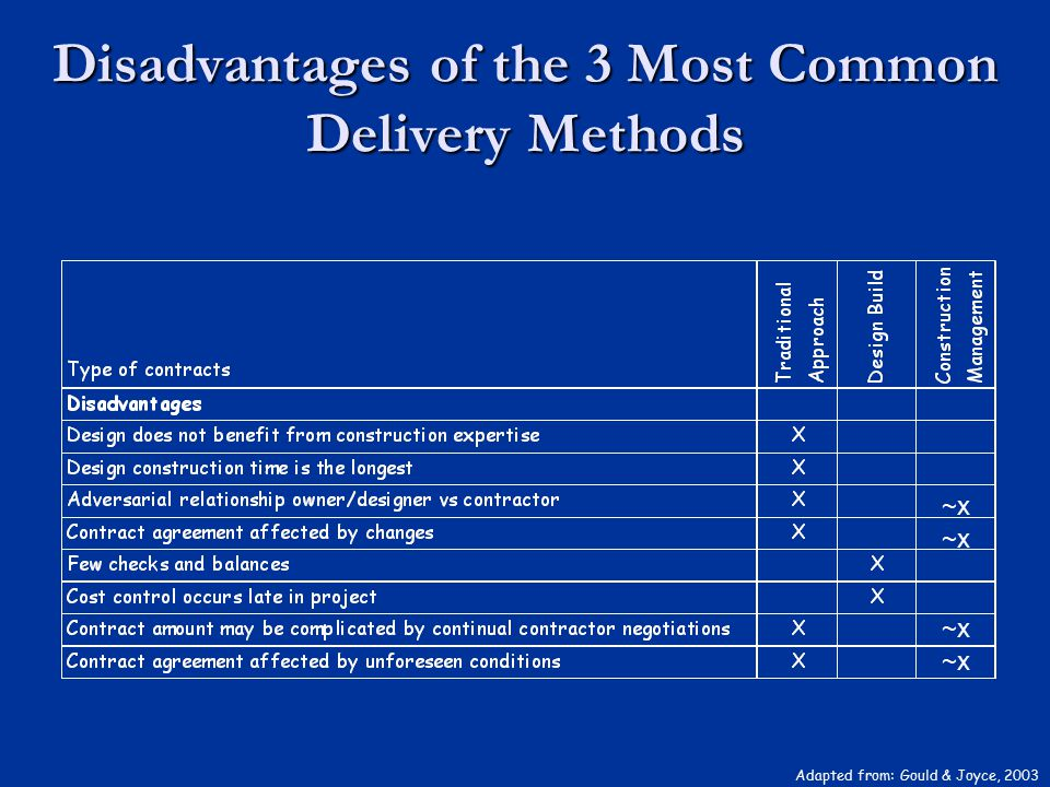 Disadvantages of the 3 Most Common Delivery Methods