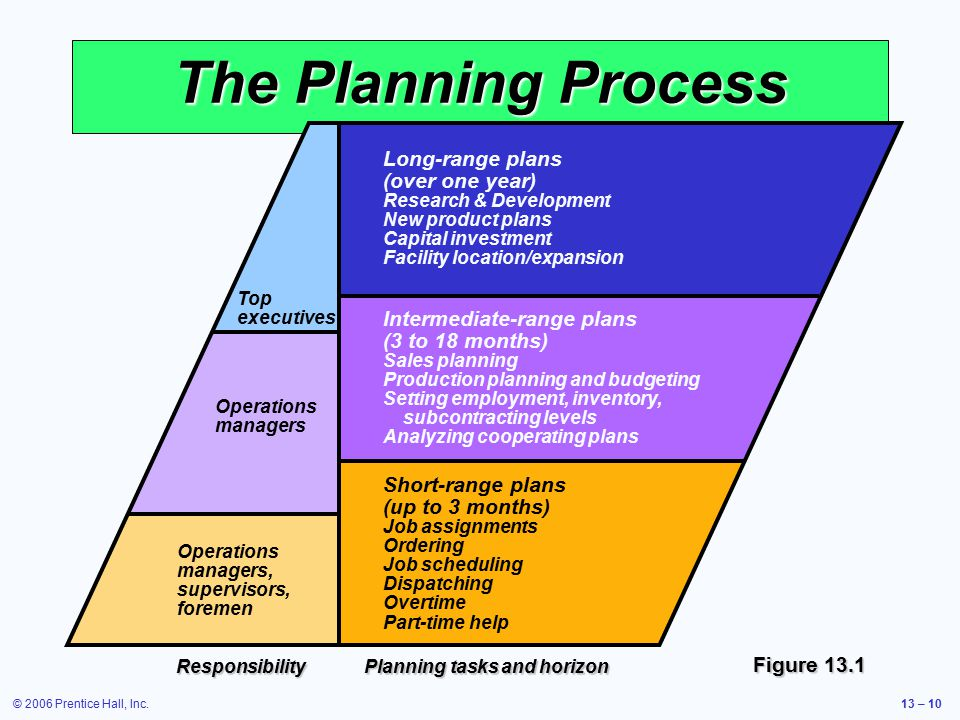 The Planning Process Long-range plans (over one year)
