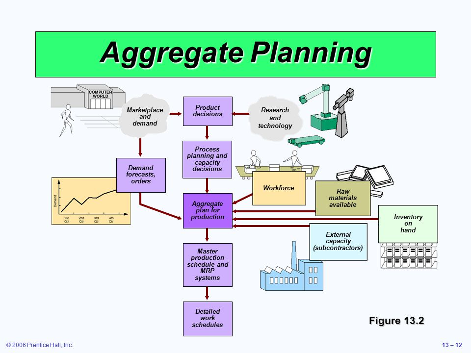 Aggregate Planning Figure 13.2 Product decisions Marketplace and