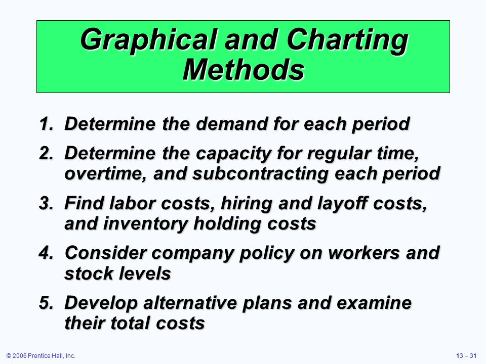 Graphical and Charting Methods