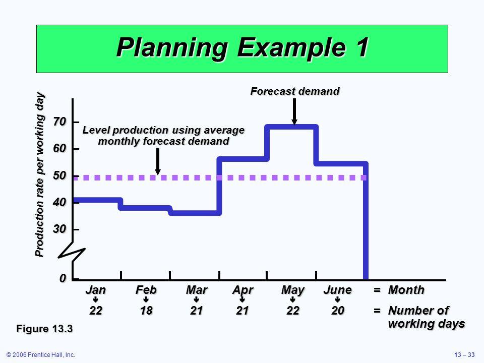 Level production using average monthly forecast demand