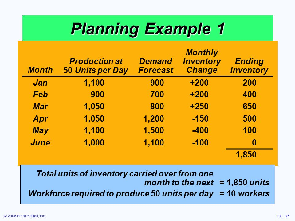 Production at 50 Units per Day Monthly Inventory Change