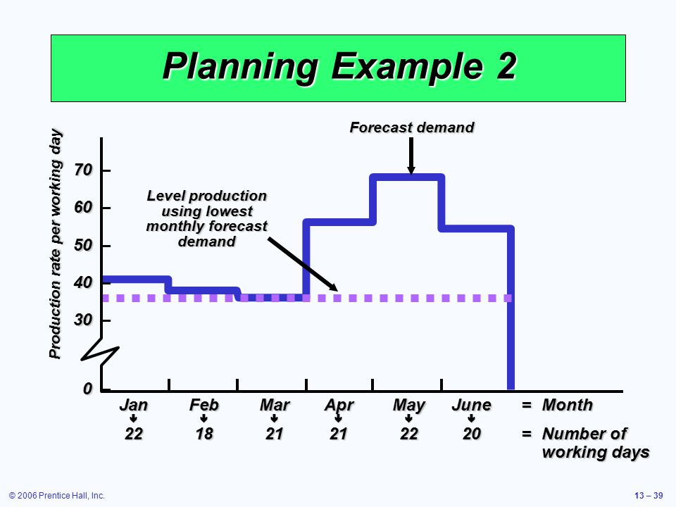 Level production using lowest monthly forecast demand