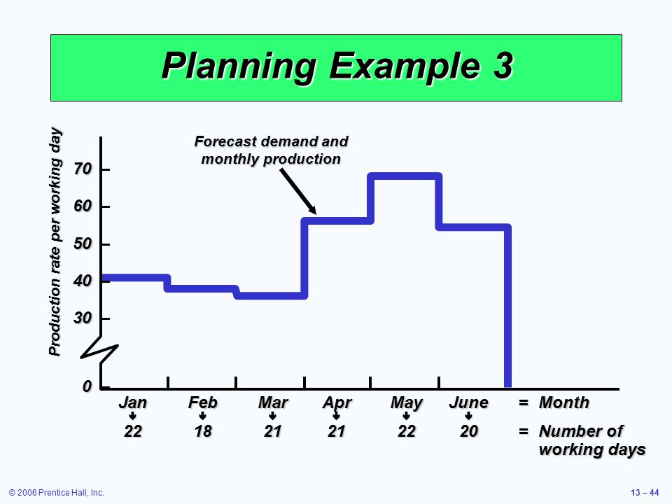 Forecast demand and monthly production