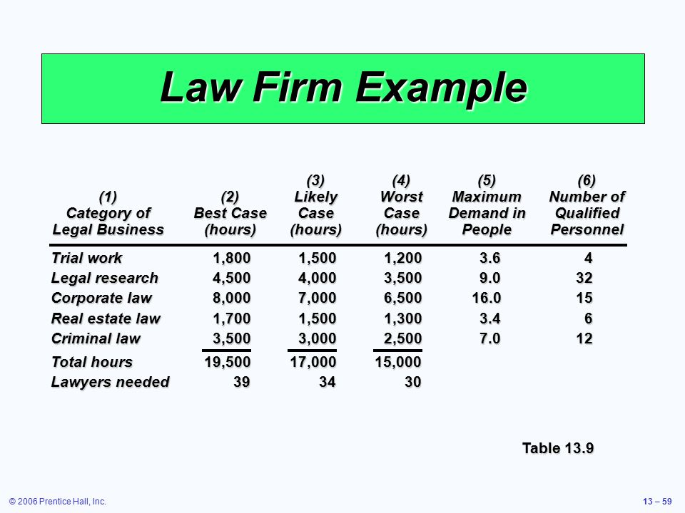 Law Firm Example (3) (4) (5) (6)