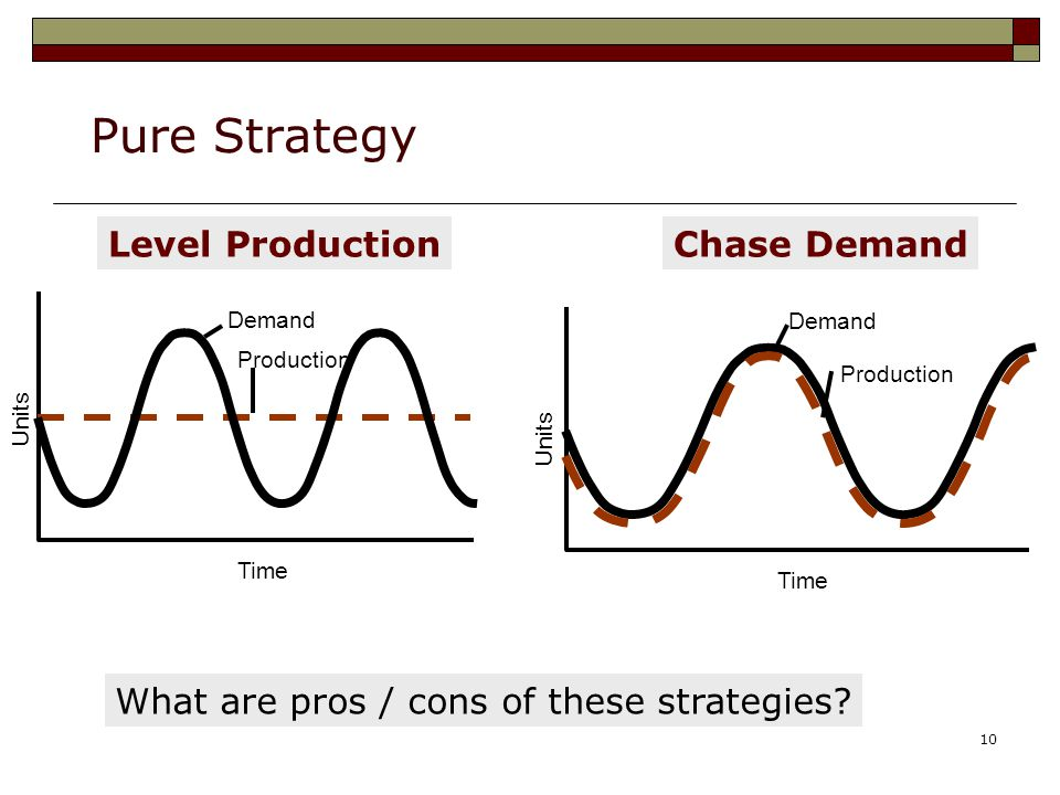 Pure Strategy Level Production Chase Demand