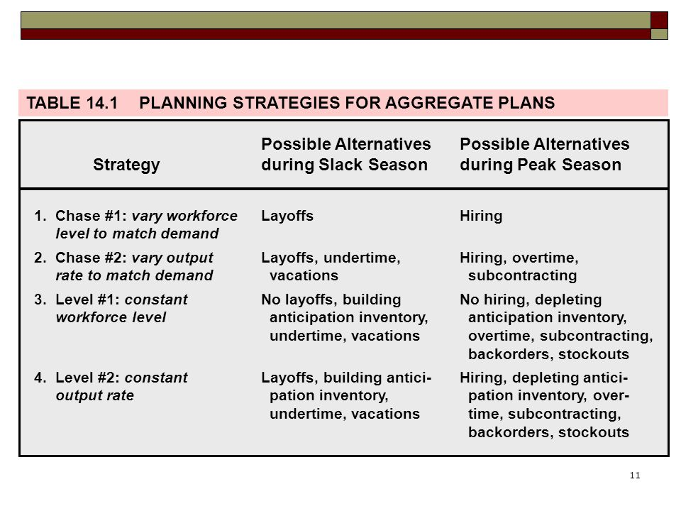 TABLE 14.1 PLANNING STRATEGIES FOR AGGREGATE PLANS