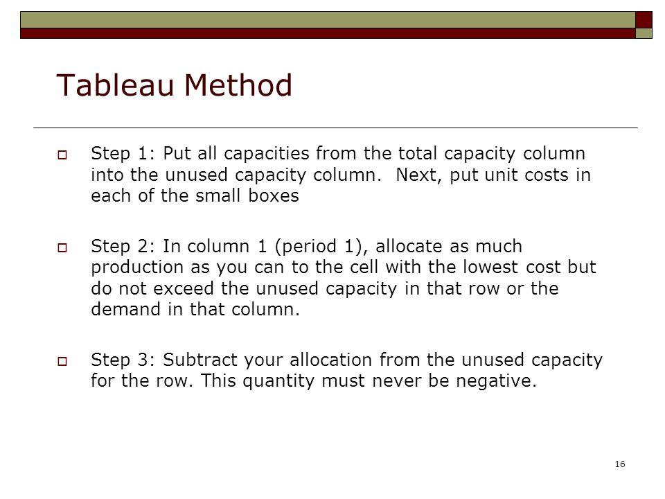 Tableau Method