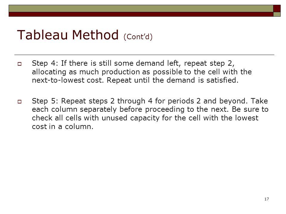 Tableau Method (Cont'd)