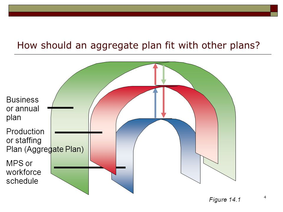 How should an aggregate plan fit with other plans