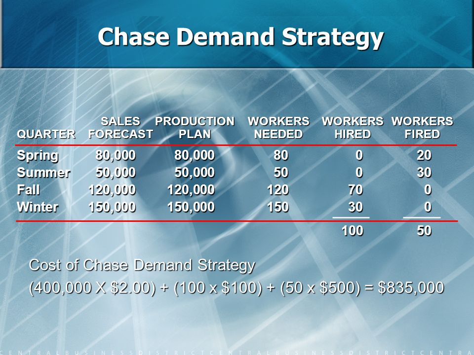 Chase Demand Strategy Cost of Chase Demand Strategy