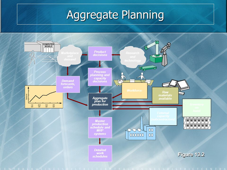 Aggregate Planning Figure 13.2 Haery Product decisions Marketplace and