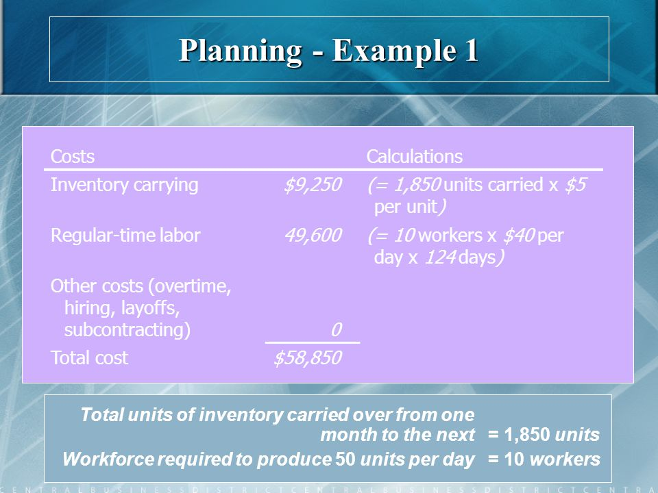 Planning - Example 1 Costs Calculations Inventory carrying $9,250