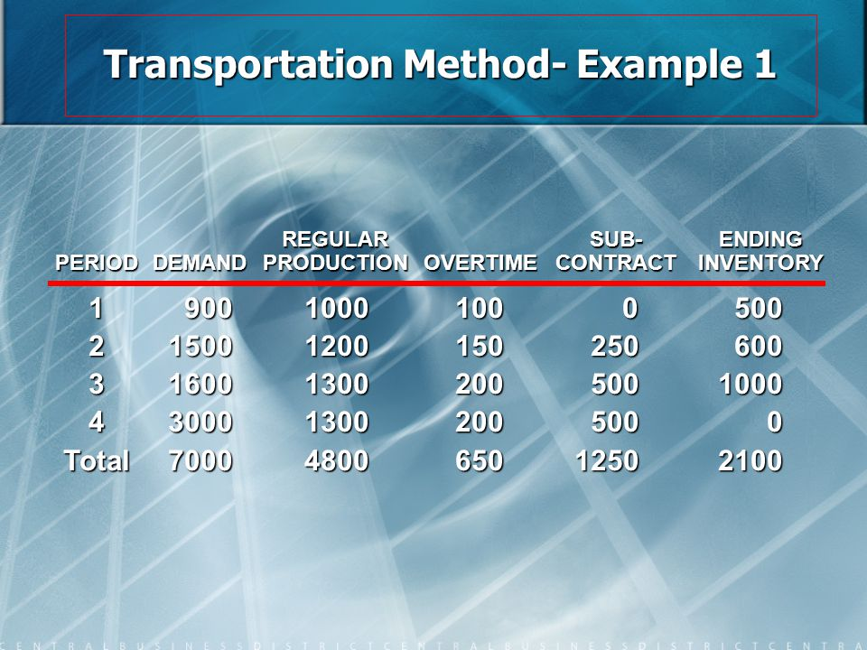 Transportation Method- Example 1
