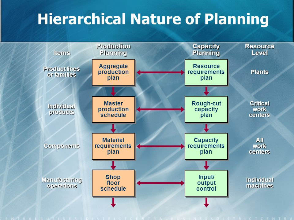 Hierarchical Nature of Planning