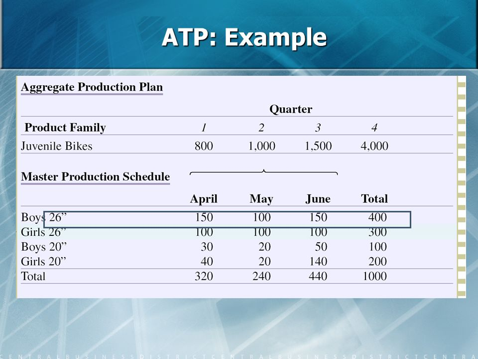 ATP: Example