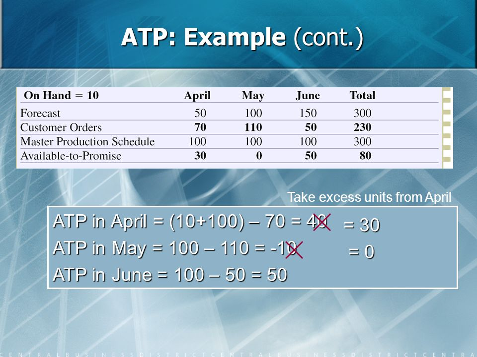 ATP: Example (cont.) ATP in April = (10+100) – 70 = 40 = 30