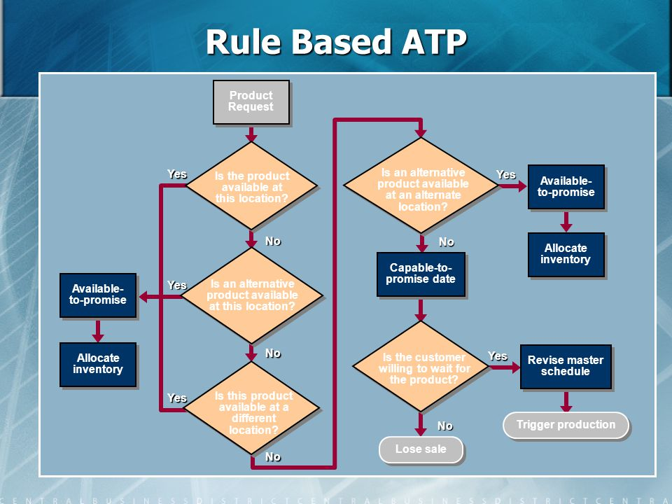 Rule Based ATP Product Request Yes