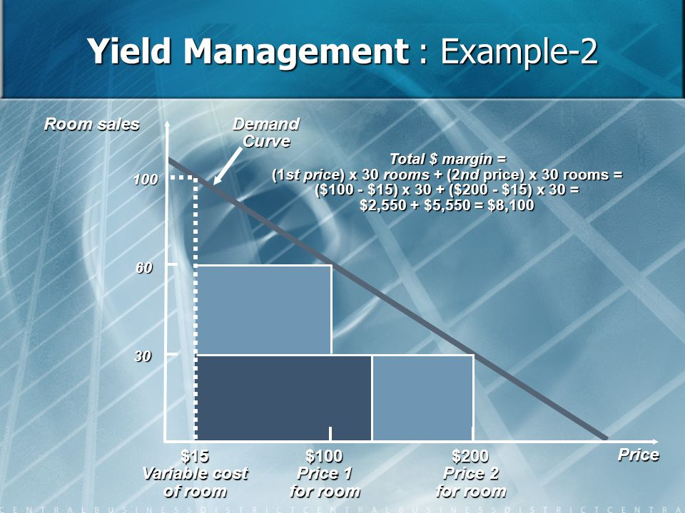 Yield Management : Example-2