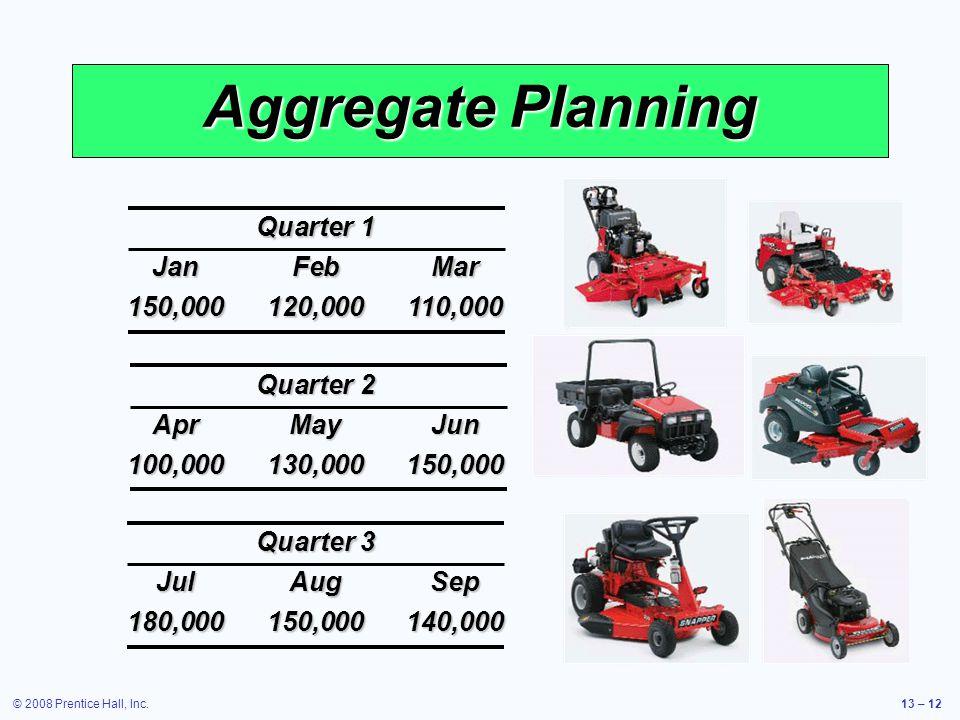 Aggregate Planning Quarter 1 Jan Feb Mar 150,000 120,000 110,000