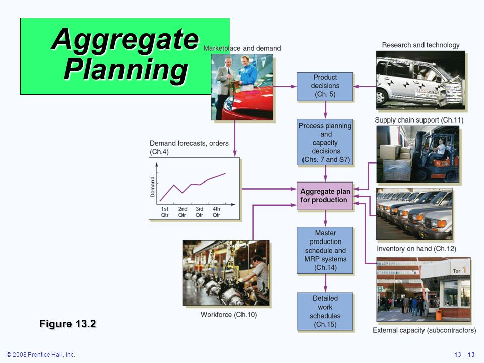 Aggregate Planning Figure 13.2