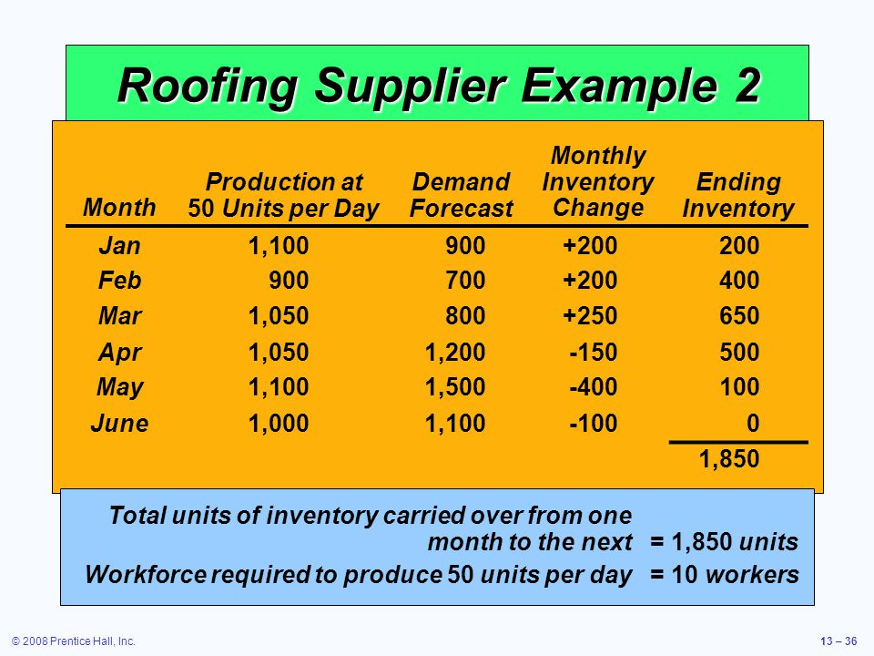 Roofing Supplier Example 2
