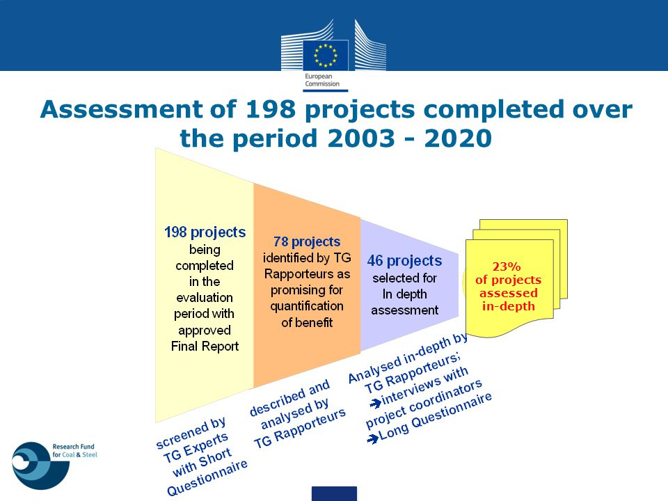 Assessment of 198 projects completed over the period 2003 - 2020