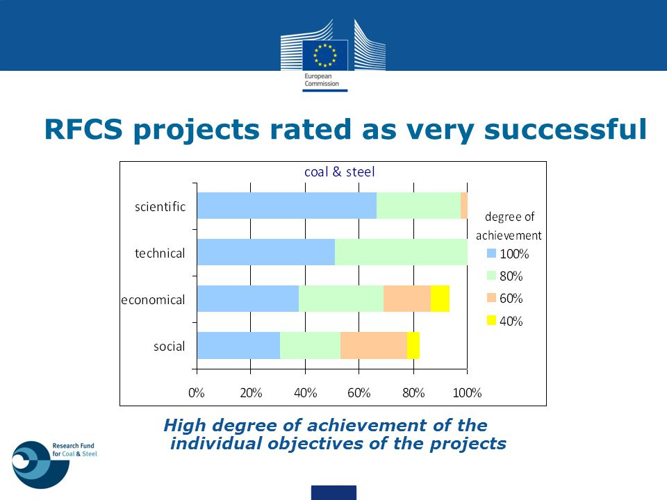 RFCS projects rated as very successful