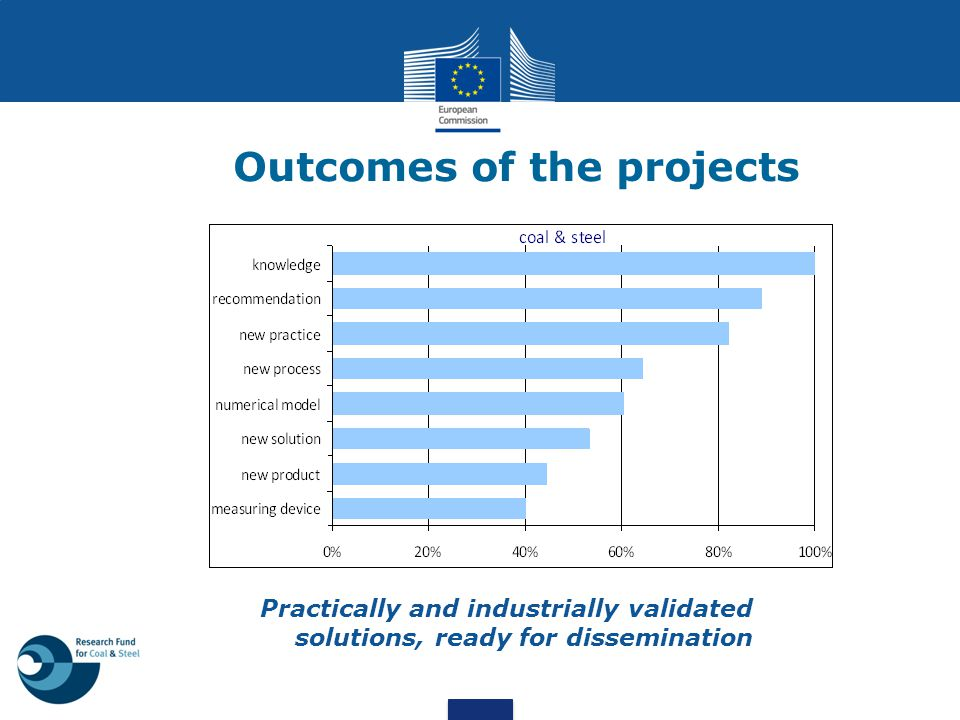 Outcomes of the projects